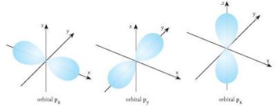 Pengertian dan Bentuk-Bentuk Orbital Molekul Atom, Orbital S, Orbital P, Orbital D, dan Orbital F