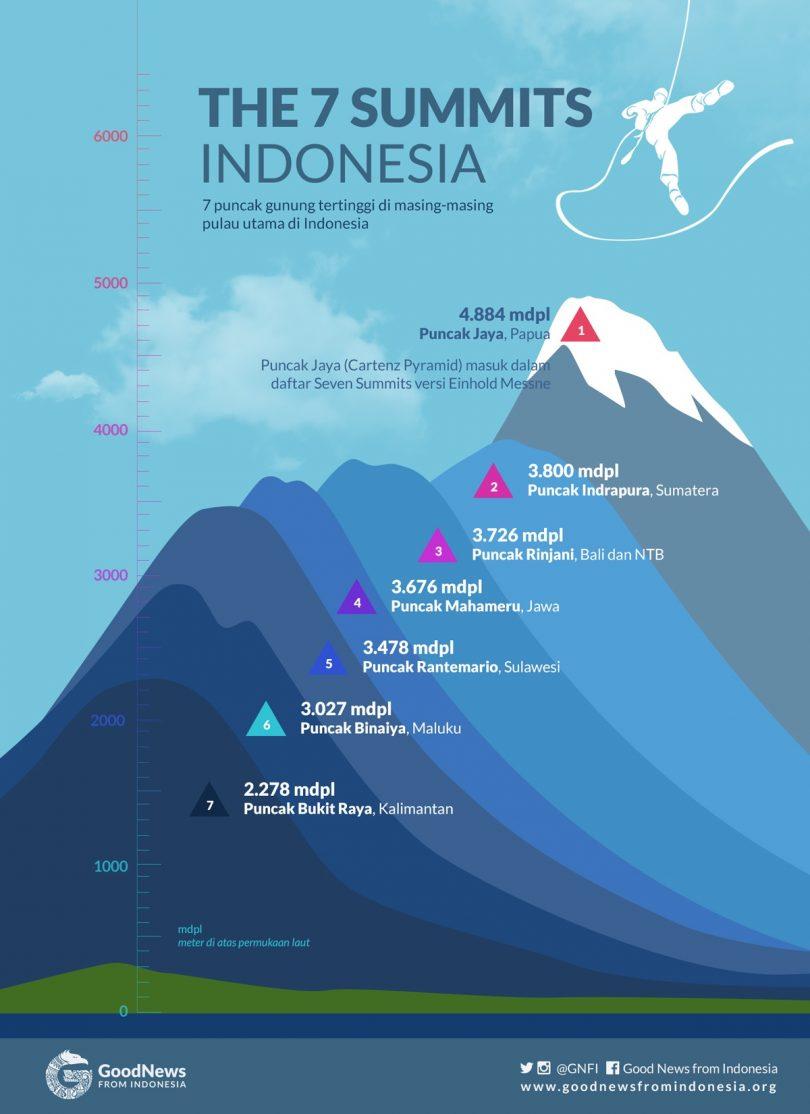 berikut daftar gunung yang ada di indonesia potret wisata indonesia rh sarigustyani blogspot com