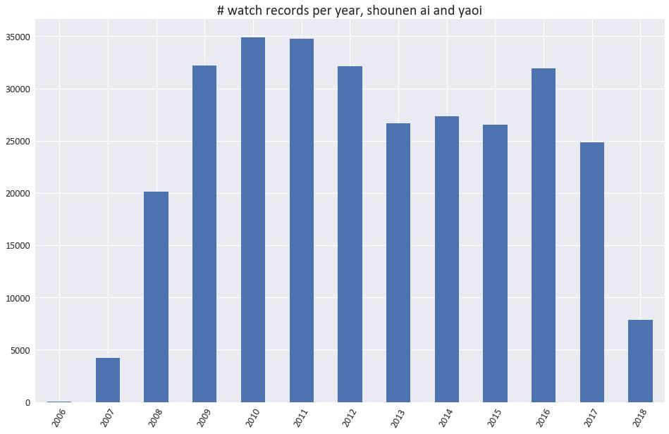 dátumové údaje miest v Kathmandu Valley