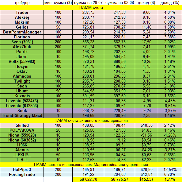 Доходность инвестиций за неделю 28.07.14 - 03.08.14