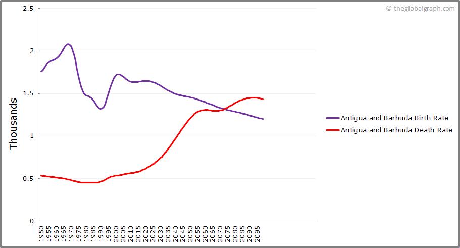 Antigua and Barbuda  Birth and Death Rate