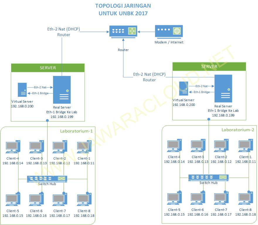 Cara setting jaringan ubk unbk skema topologi jaringan unbk ubk ccuart Gallery
