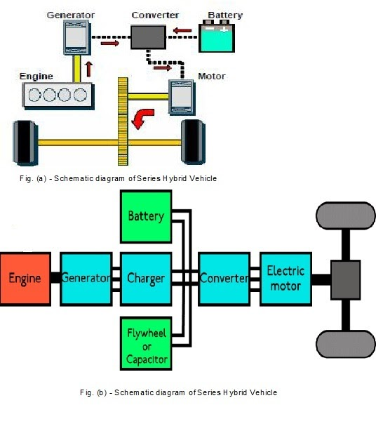 Hybrid Electric Cars  Series Hybrid Vehicles