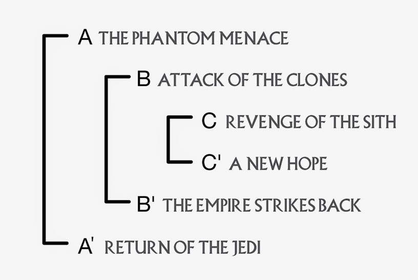 the star wars ring theory proves once and for all that lucas  the crux of the essay is that the 6 films have a deliberate internal ring system where the stories flow in rhythmic pattern