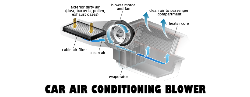 Car Airconditioner Blower