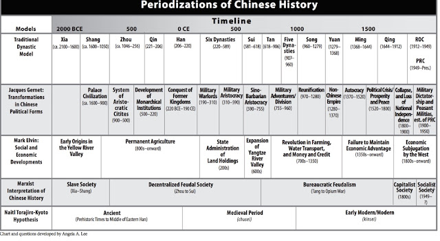 Essay questions modern chinese history