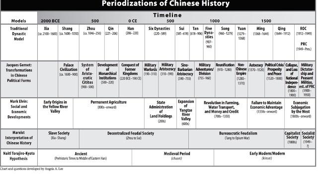 Chinese history essays