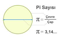 Pi sayısının nasıl hesaplandığının veya nasıl oluştuğunun gösterilmesi