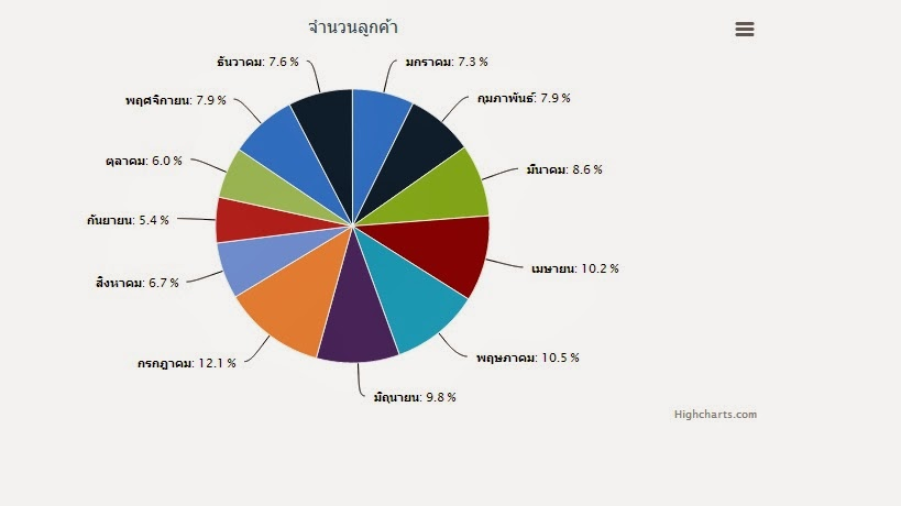 แผนภูมิวงกลม highchart MySQL PHP pie | highchartthai