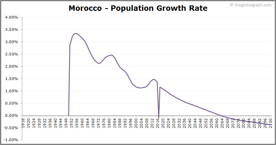 Morocco  Population Growth Rate