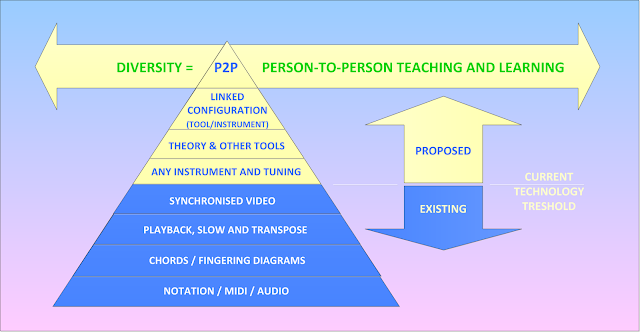 Existing and future dynamic music learning capabilities. #VisualFutureOfMusic #WorldMusicInstrumentsAndTheory