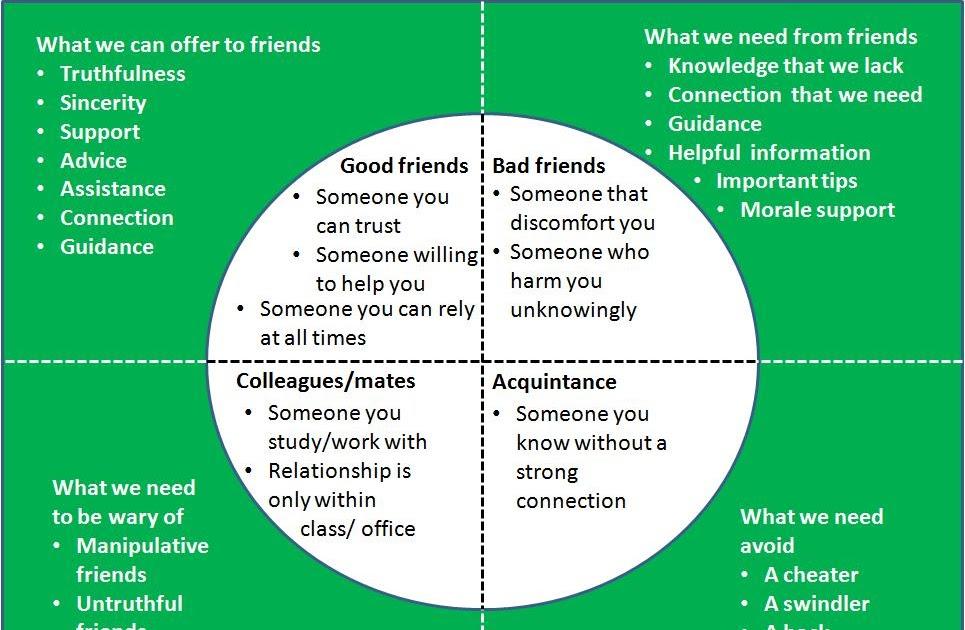 amzzah naseehah: Friendship, its benefits to success