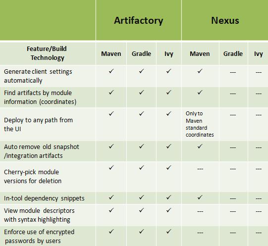 DevOpsAce - All about DevOps!!!: Nexus vs Artifactory