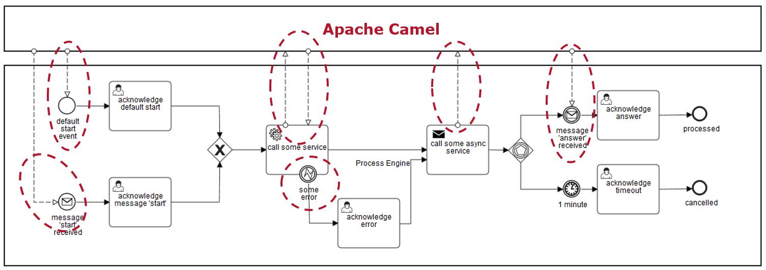 blog camunda org/camunda-bpm-apache-camel-integrating md at