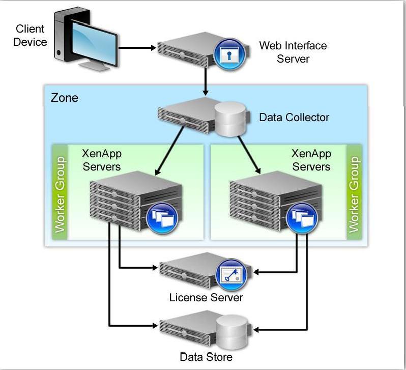 Citrix VMware: XenApp Architecture
