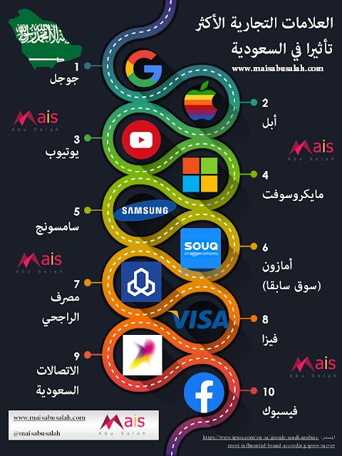 انفوجرافيك بأكثر العلامات التجارية العالمية تأثيرا في السعودية