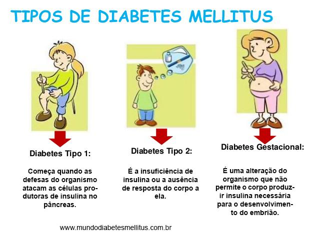 Tipos de diabetes mellitus - Mundo Diabetes Mellitus