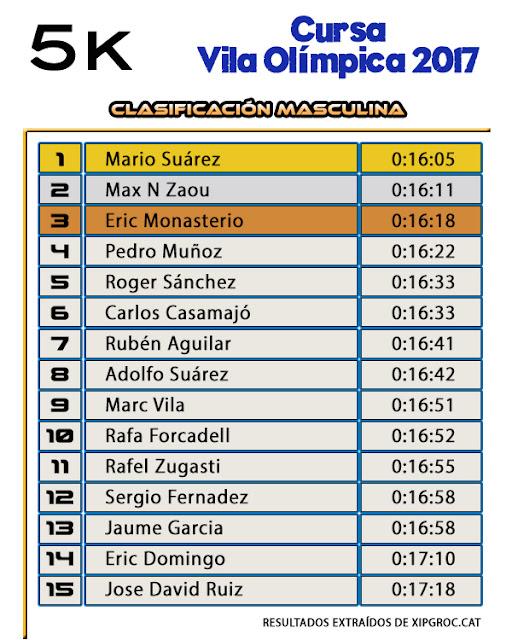 Clasificación Masculina 5K - Cursa Vila Olímpica 2017
