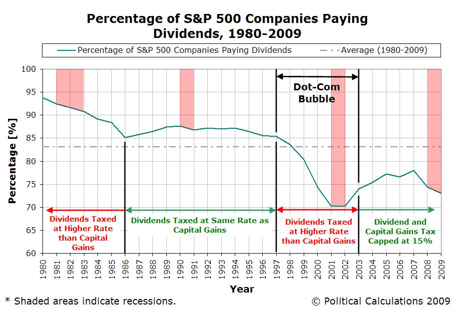 Percentage of S&P 500 Companies Paying Dividends, 1980-2009