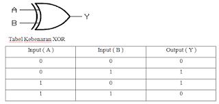 tabel kebenaran dan gerbang logika XOR