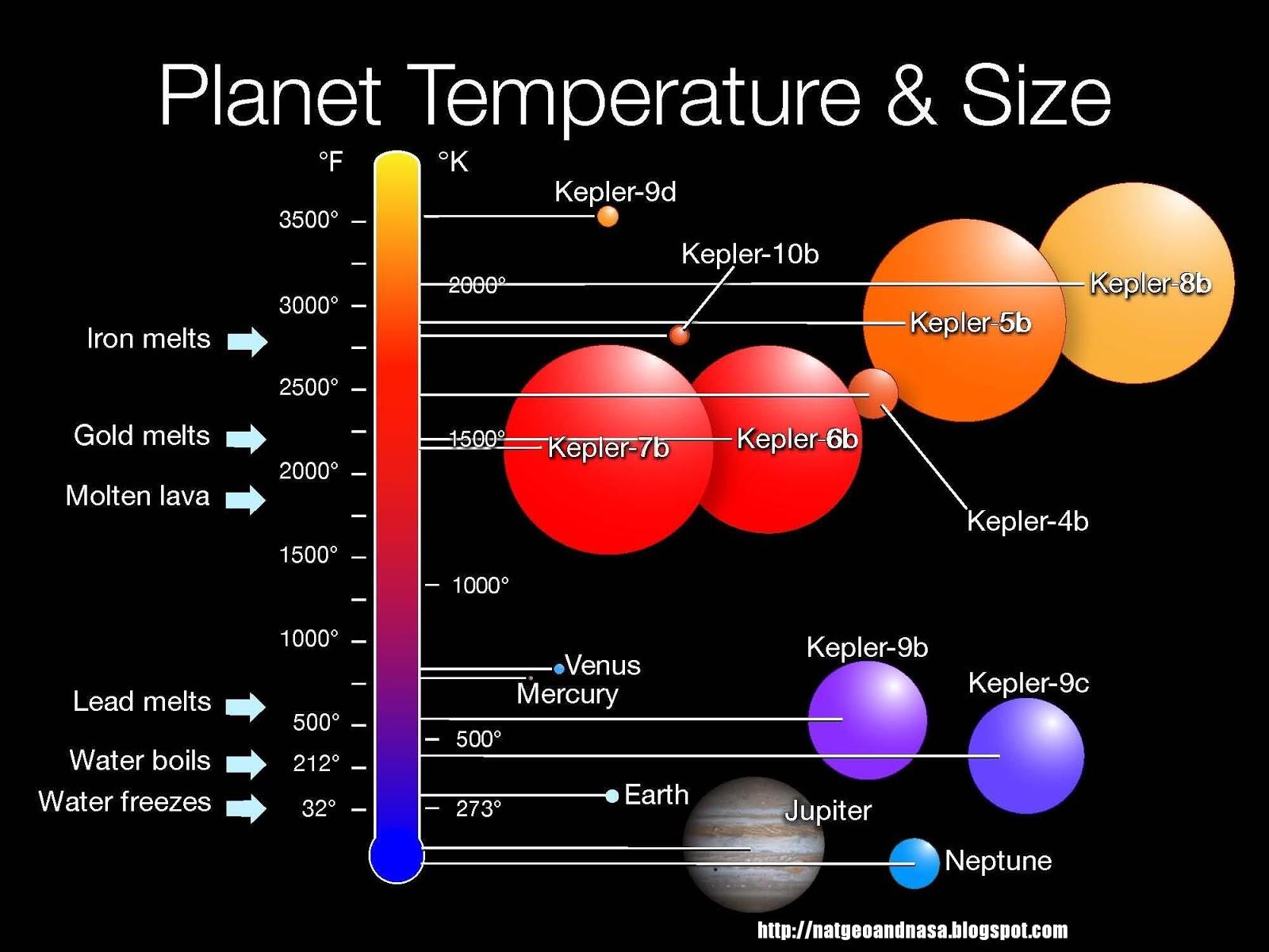 Kepler 10b Planet Comparison