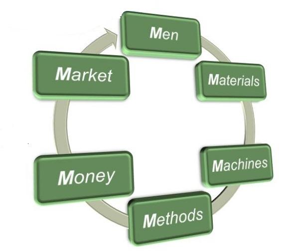 Unsur – unsur Manajemen Terpenting Dalam Ilmu Marketing