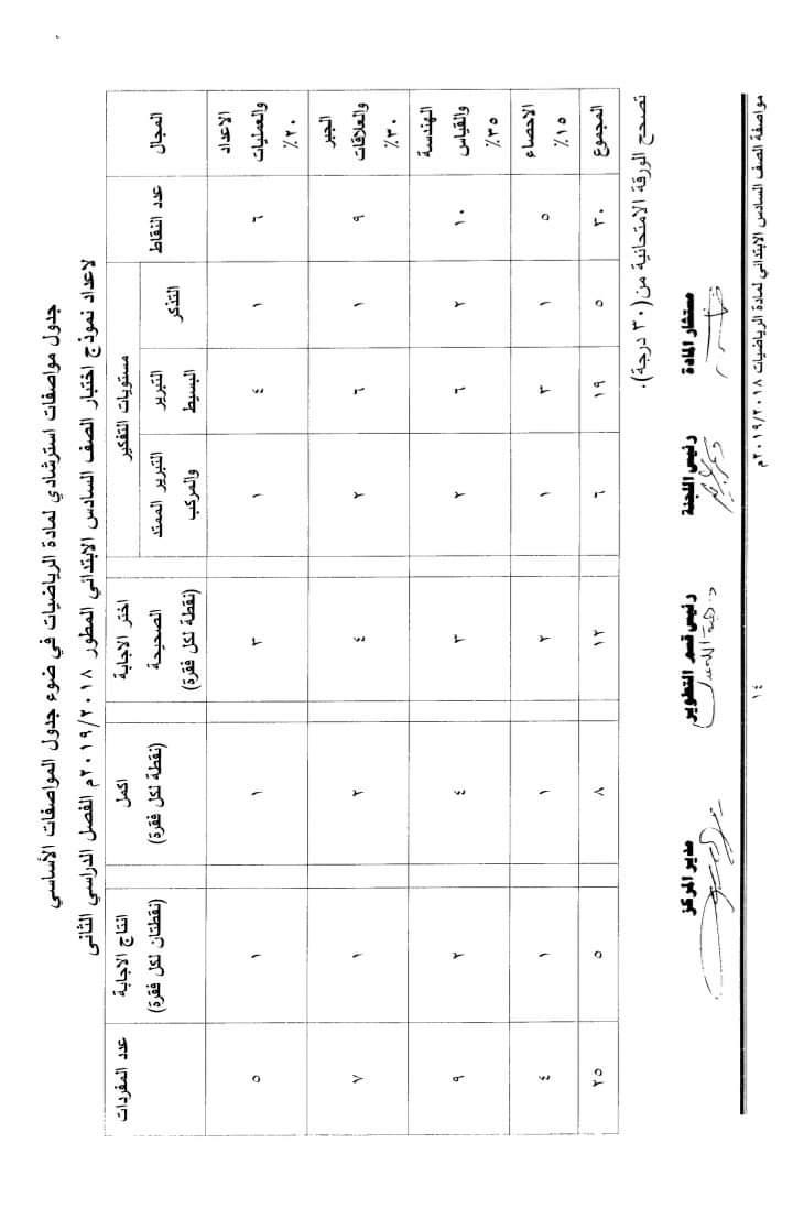 مواصفات الورقة الامتحانية لجميع المواد (ابتدائى - اعدادى - ثانوى) ترم ثانى 2019  FB_IMG_1554502661286