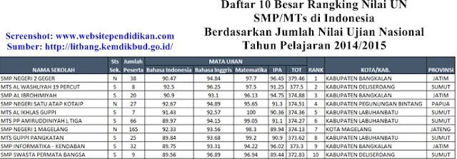 Daftar Peringkat 10 Besar SMP/MTs Terbaik di Indonesia Berdasarkan Rangking Jumlah Nilai UN 2015