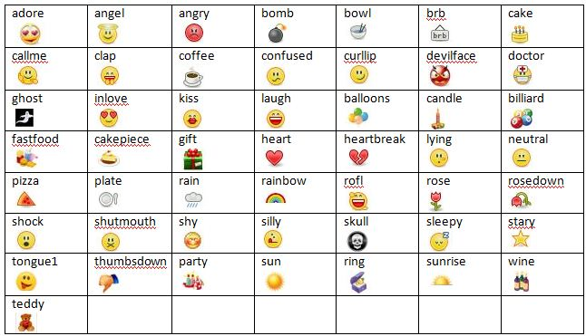 top 30 emoticons for facebook and skype