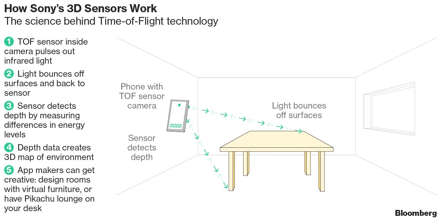 Sony, Panasonic Bet on ToF Sensors - F4News