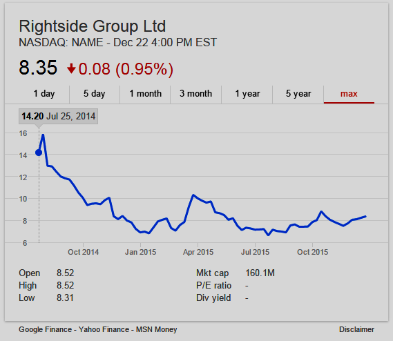 Stock chart of Rightside Group (NASDAQ: NAME)