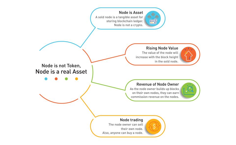 BINOD Launches The Worlds First Blockchain Node Sales