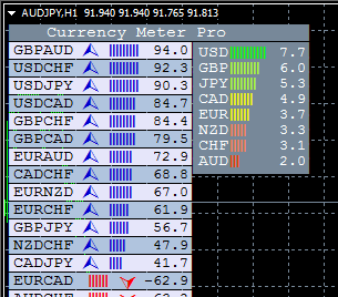 Online forex currency meter