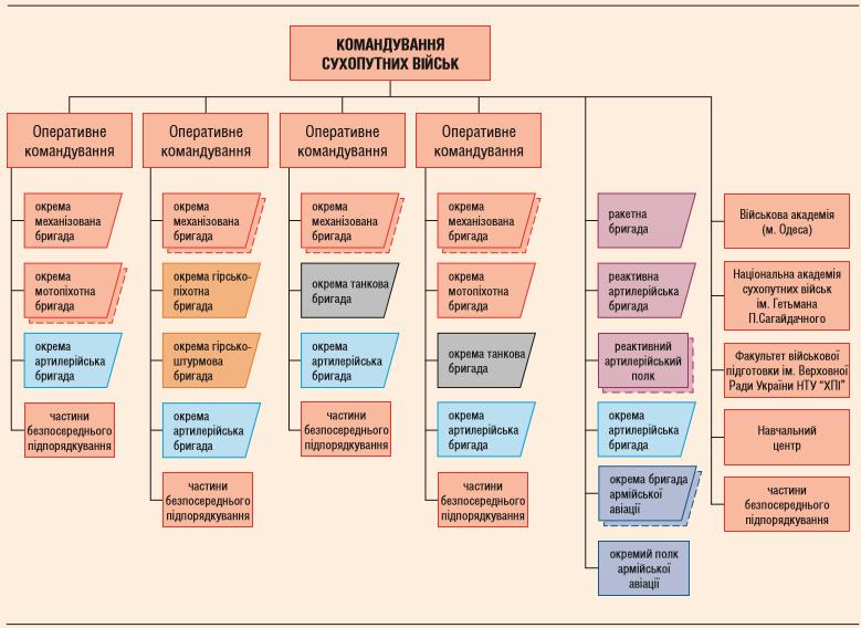 Структура СВ ЗС України на кінець 2015 року