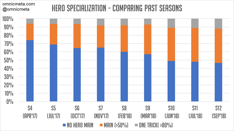 Hero Specialization in Season 12