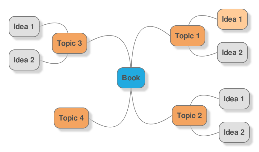 Example mind map