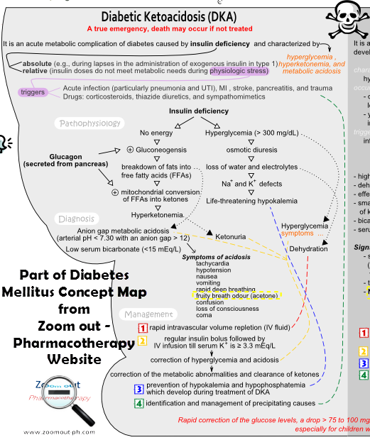 Diabetes Mellitus Complications - Diabetic ketoacidosis (DKA) - diagram