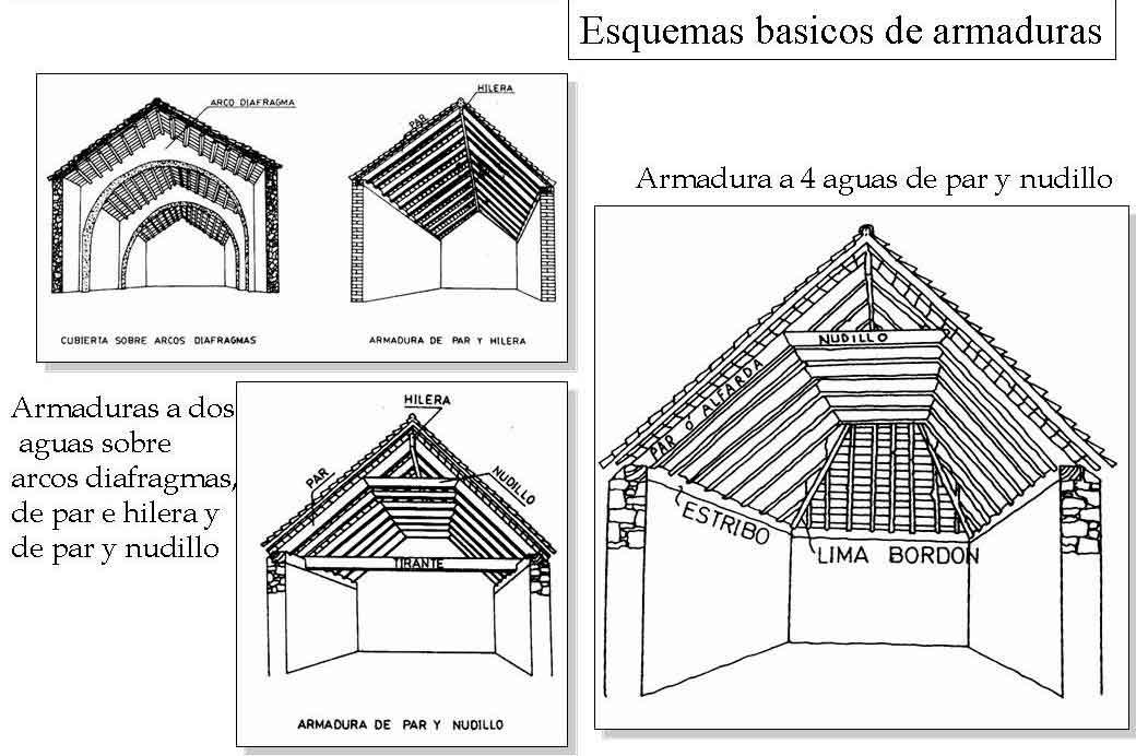 Partes de un tejado a dos aguas cheap imagen titulada for Partes del techo de una casa