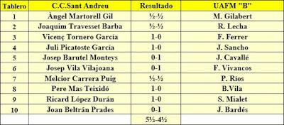 Ronda 7 del Campeonato de Cataluña 1961 - 1ª Categoría A