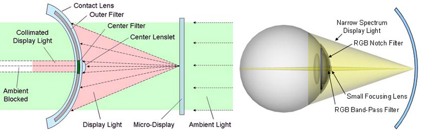 Bionic Lens Aktie
