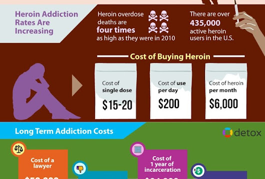 What Is the True Cost of Heroin Addiction Treatment?