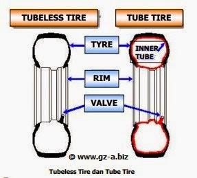 Tubeless Tire dan Tube Tire