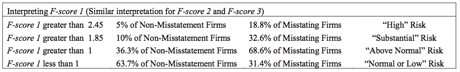 Interpreting F-score 1 - Source: Dechow, et al, 2010