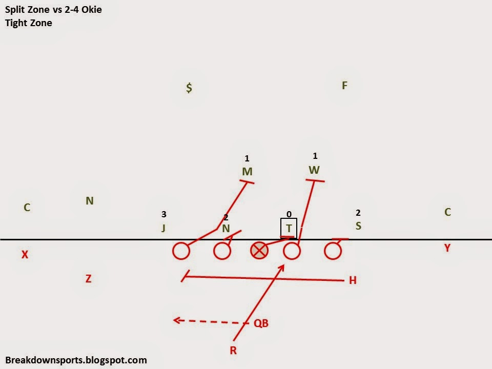 Breakdown Sports: Inside the Playbook: Ohio State's Split Zone Run Play
