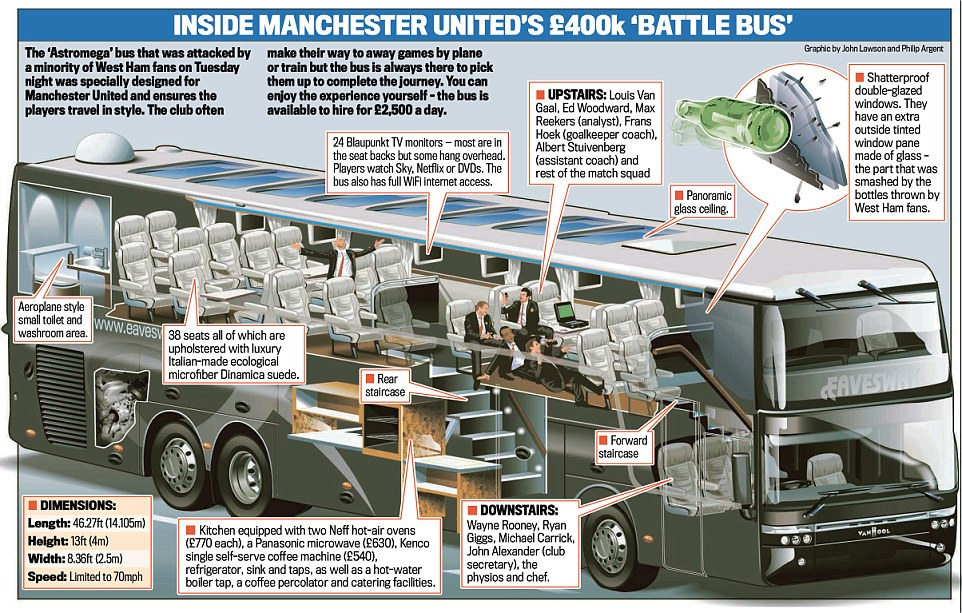 United's Team Bus V West Ham : reddevils