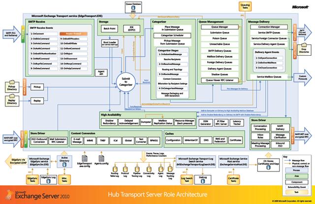 Exchange Server 2010 64-bit
