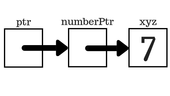 pointer to pointer memory representation