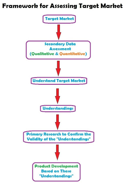 Target market research methodology for new product development