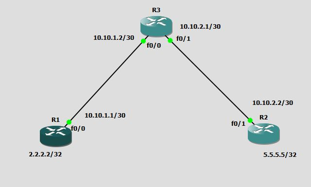 GNS3 LABS: CCNA ROUTING LABS