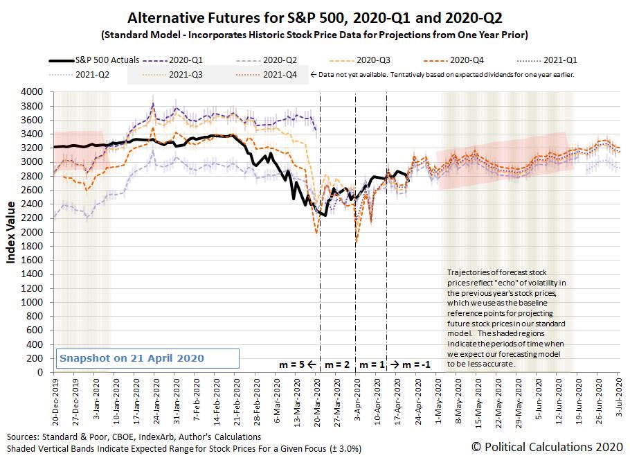 Alternative Futures - S&P 500 - 2020Q1 and 2020Q2 - Standard Model - Snapshot on 21 April 2020